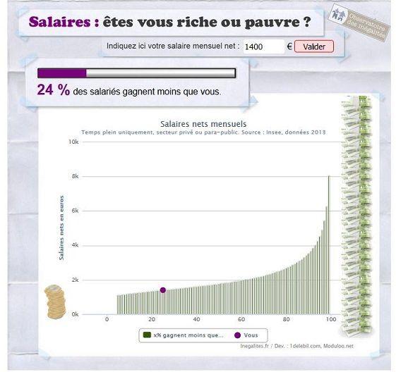 Comparateur de salaires de l'Observatoire des inégalités
