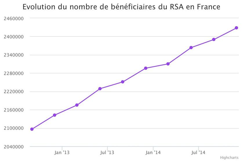 Evolution du nombre de bénéficiaires du RSA en France