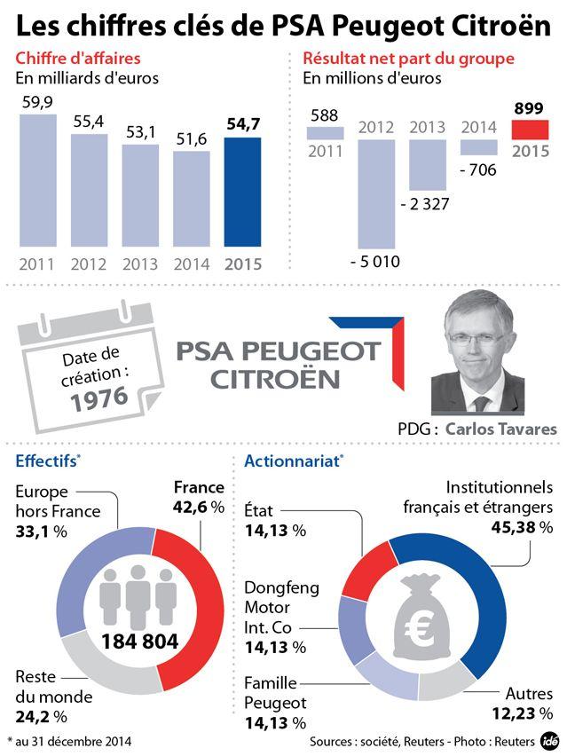 PSA renoue avec les bénéfices