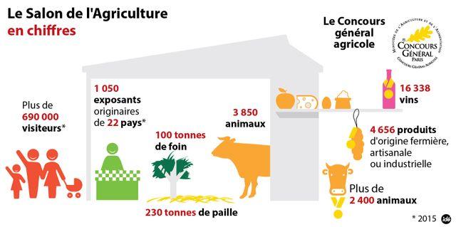 Le Salon de l'agriculture - infographie