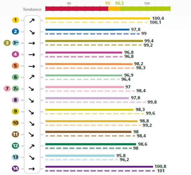 Le métro remplit les objectifs de ponctualité du STIF en 2015