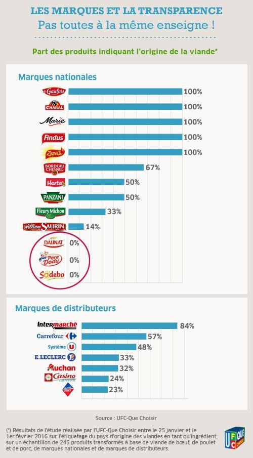 Mauvais résultats pour l'enquête de Que choisir sur l'étiquetage des viandes