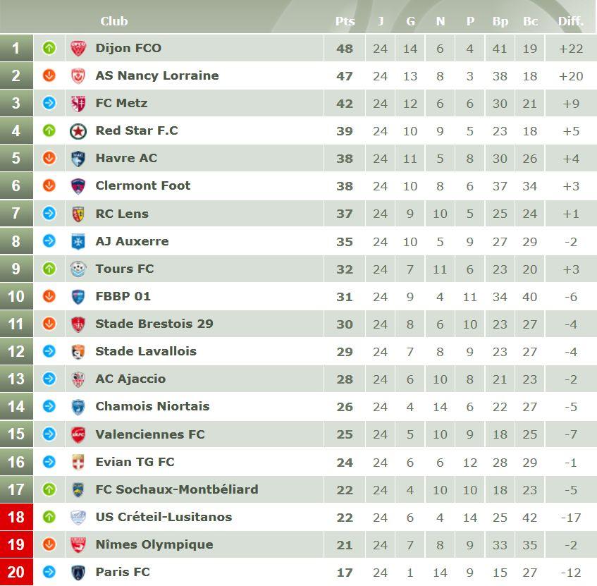 Le classement avant la 25e journée de Ligue 2