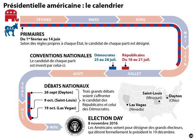 Le calendrier des primaires américaines