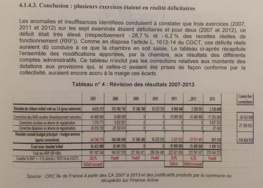Les rectifications apportées par la CRC aux comptes de Levallois