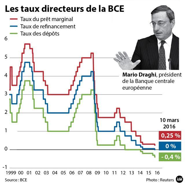 La BCE baisse ces taux