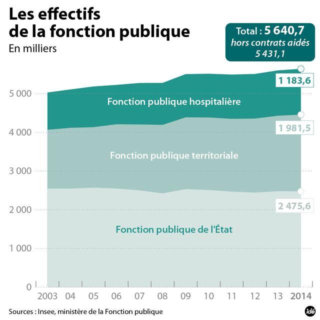 Les effectifs de fonctionnaires en France