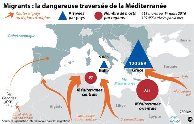 Migrants : la dangereuse traversée de la Méditerranée