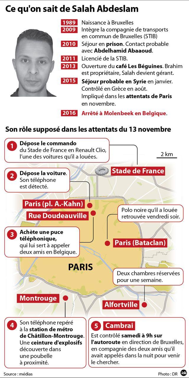 Salah Abdeslam, son parcours, infographie