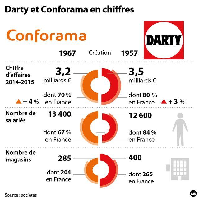 Rachat de Darty : Conforama fait une offre concurrente de celle de la Fnac
