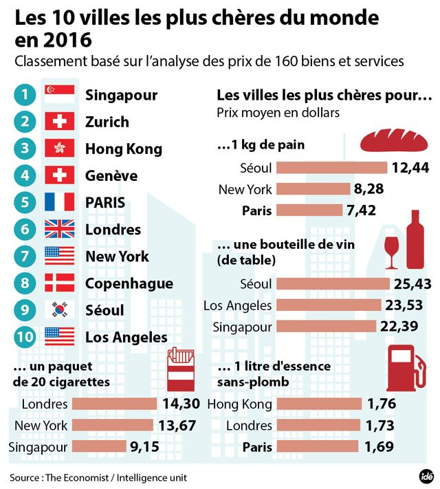 Les villes les plus chères du monde selon the Economist
