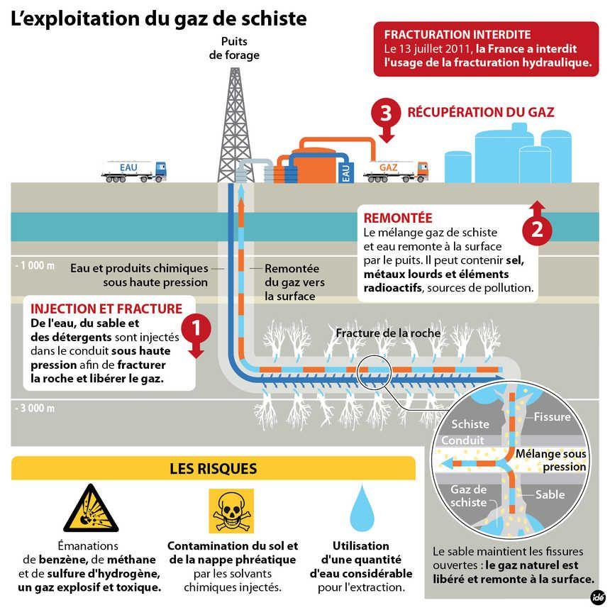 Comment on exploite le gaz de schiste grâce à la fracturation hydraulique ?