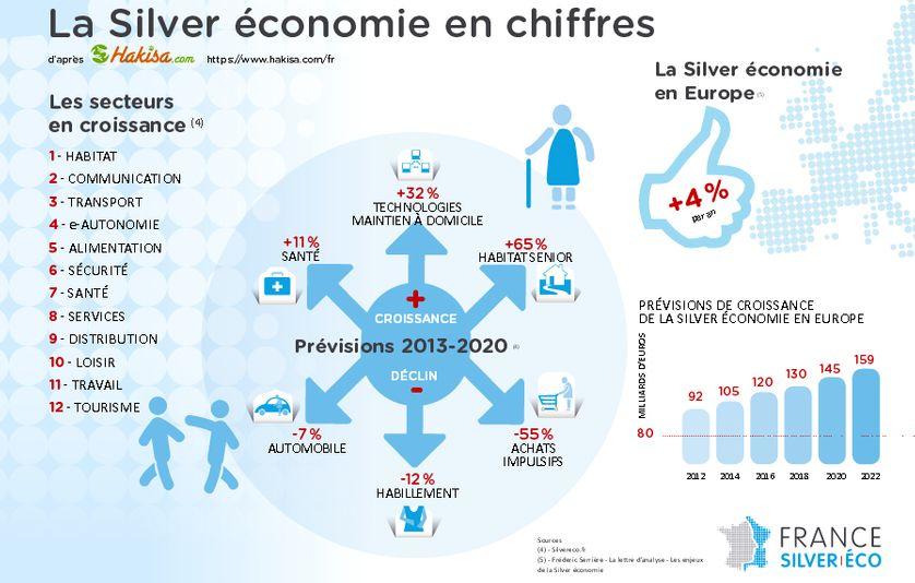 La silver économie en chiffres d'après France silver éco