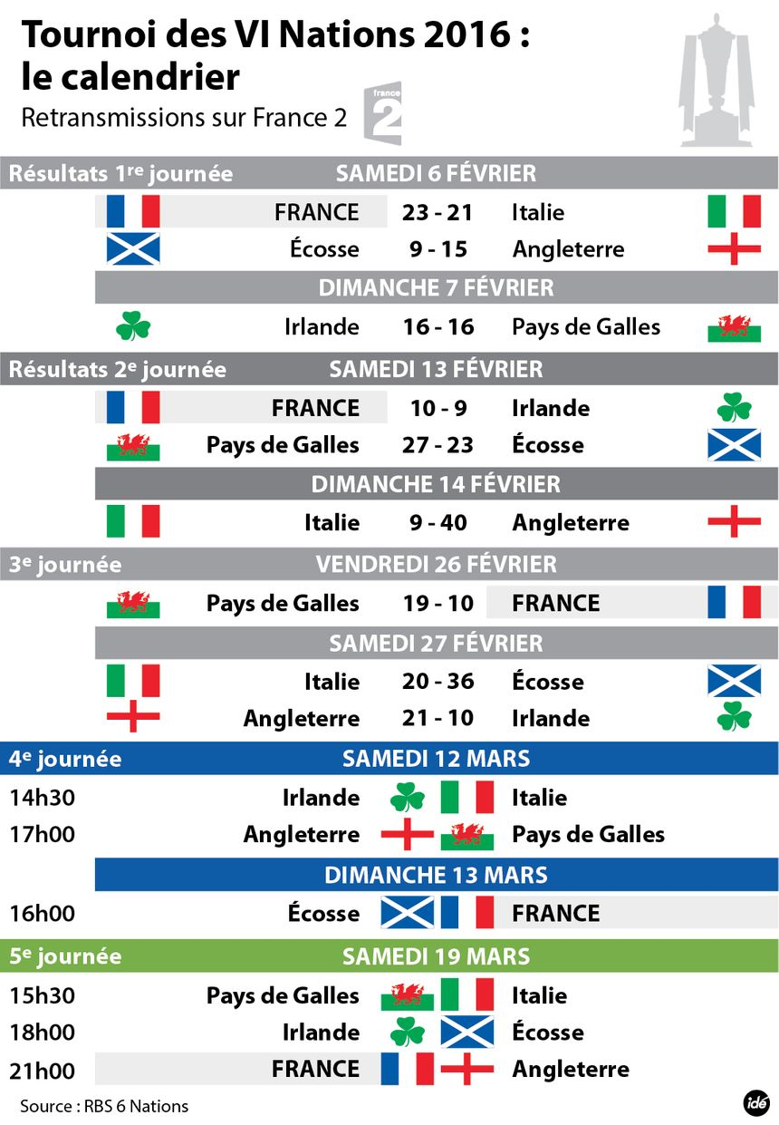 Calendrier 6 nations 2018 - Coupe des 6 nations rugby ...