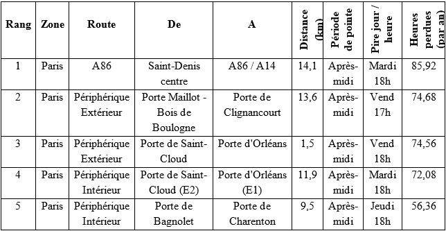 Le palmarès des routes les plus embouteillées d'Ile-de-France
