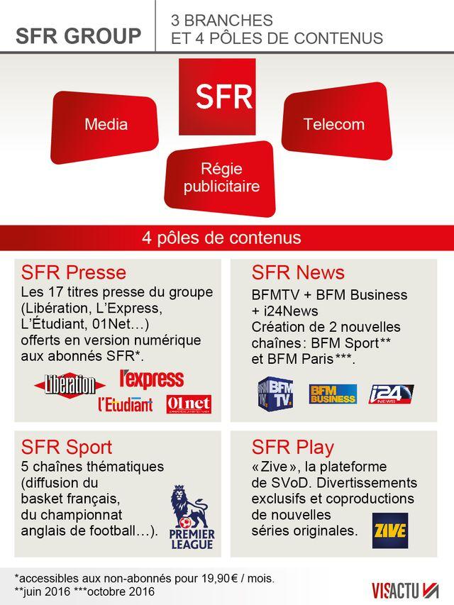 SFR Numericable devient SFR Group