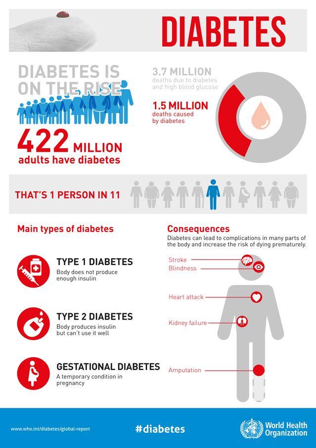 Le diabete, fléau mondial