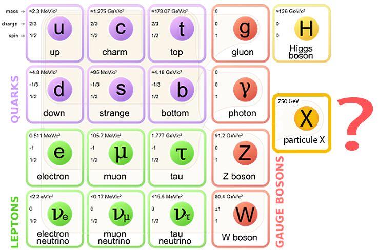 Les particules du modèle Standard
