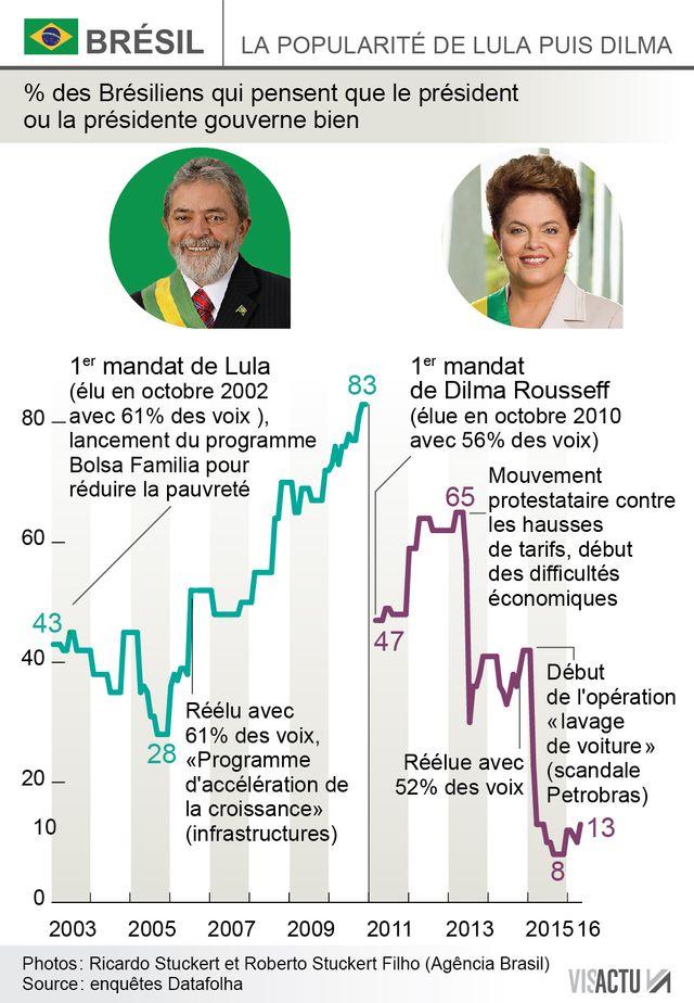 Infographie Roussef et Loula
