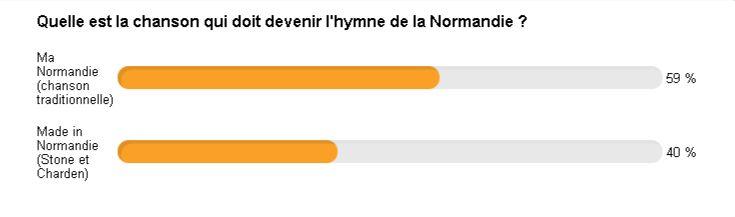 Le résultat du sondage sur l'hymne normand.