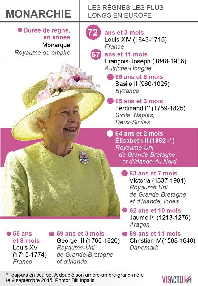 La Reine Elizabeth, l'un des règnes les plus longs