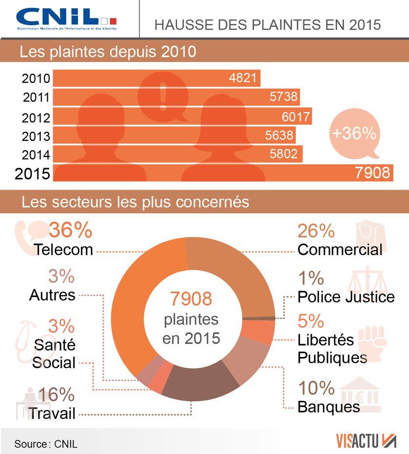 La hausse des plaintes déposées à la CNIL depuis 2010