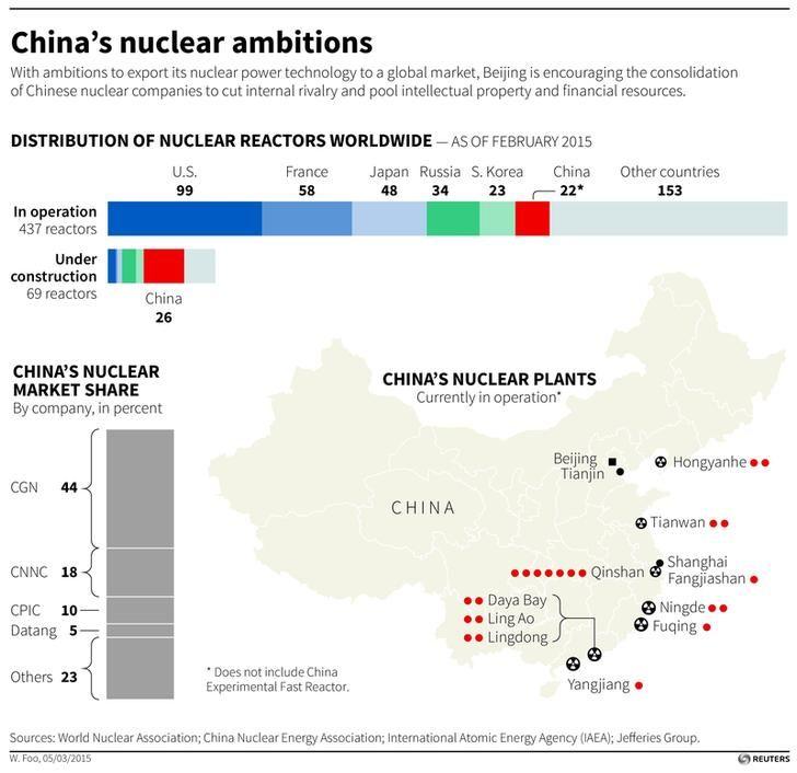 Quelles étaient les ambitions nucléaires chinoises en février 2015 ?