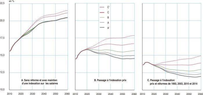 Scénari de la part des dépenses de pension / PIB, avec et sans réformes
