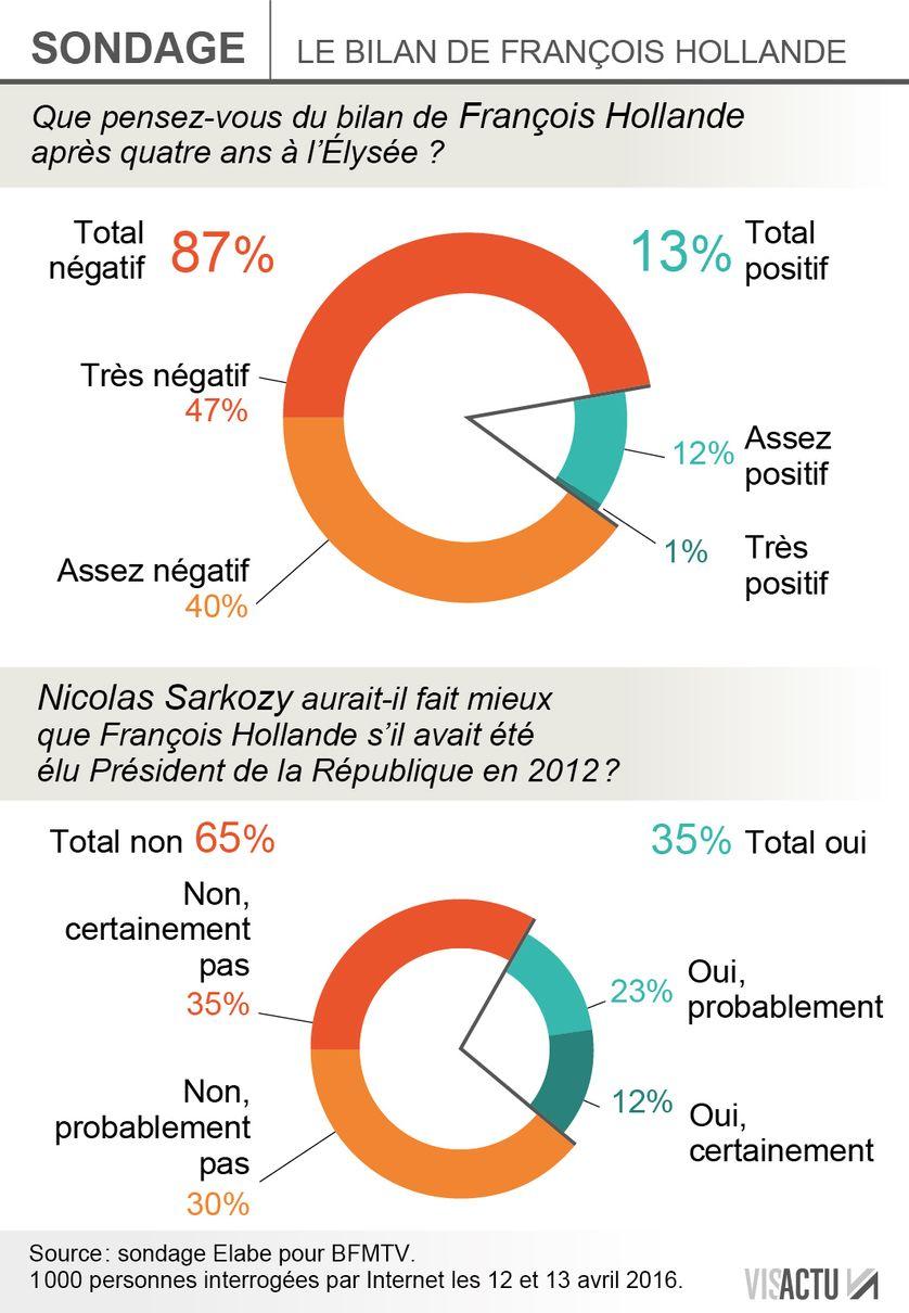 Sondage : le bilan de François Hollande