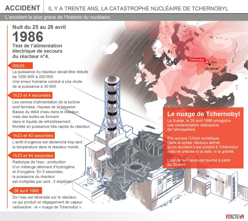 Il y a 30 ans, Tchernobyl