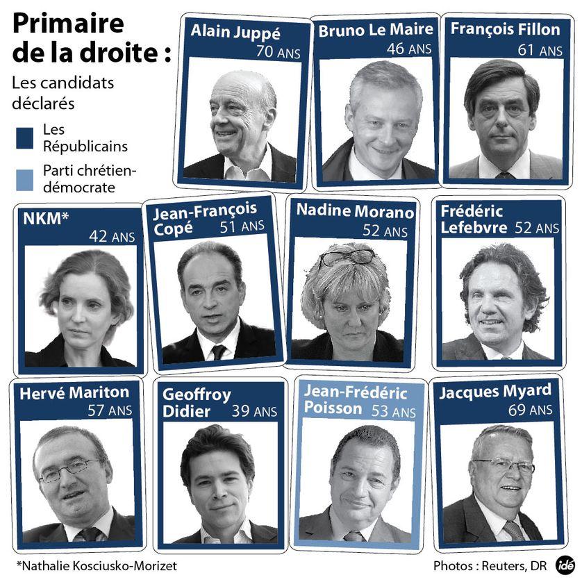 Les candidats déclarés à la primaire à droite début avril 2016