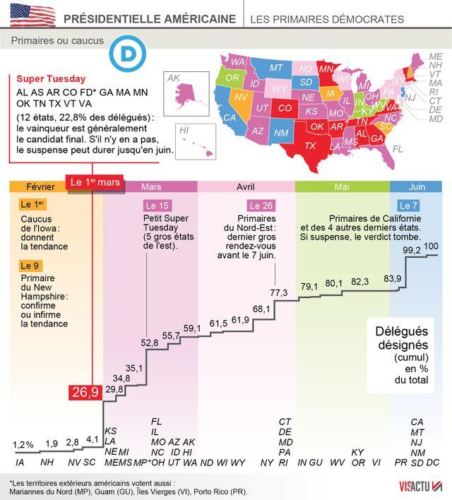 Le calendrier des primaires démocrates
