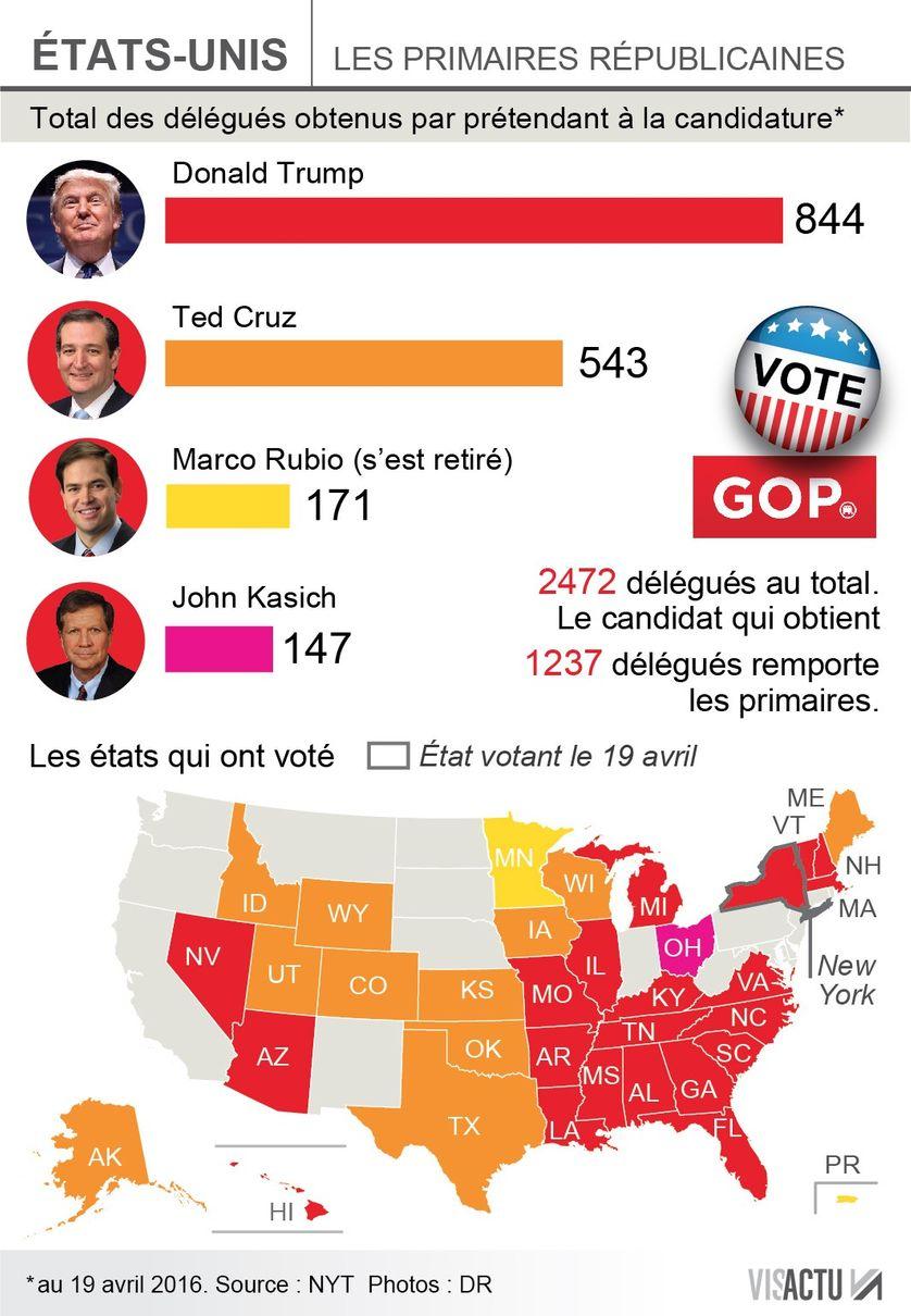 Résultats de la primaire des Républicains à New York, en avril 2016