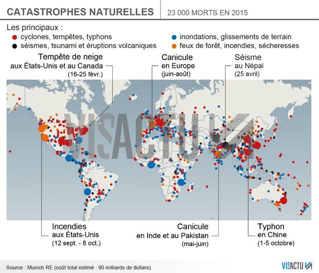 Les catastrophes naturelles en 2015