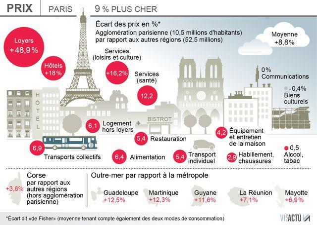 Les prix à la consommation à Paris, en Corse et dans les DOM.