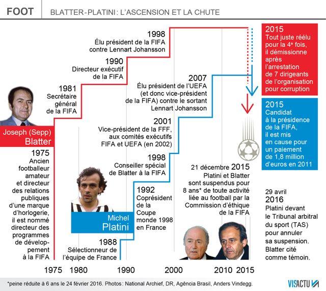 Infographie Platini devant le TAS