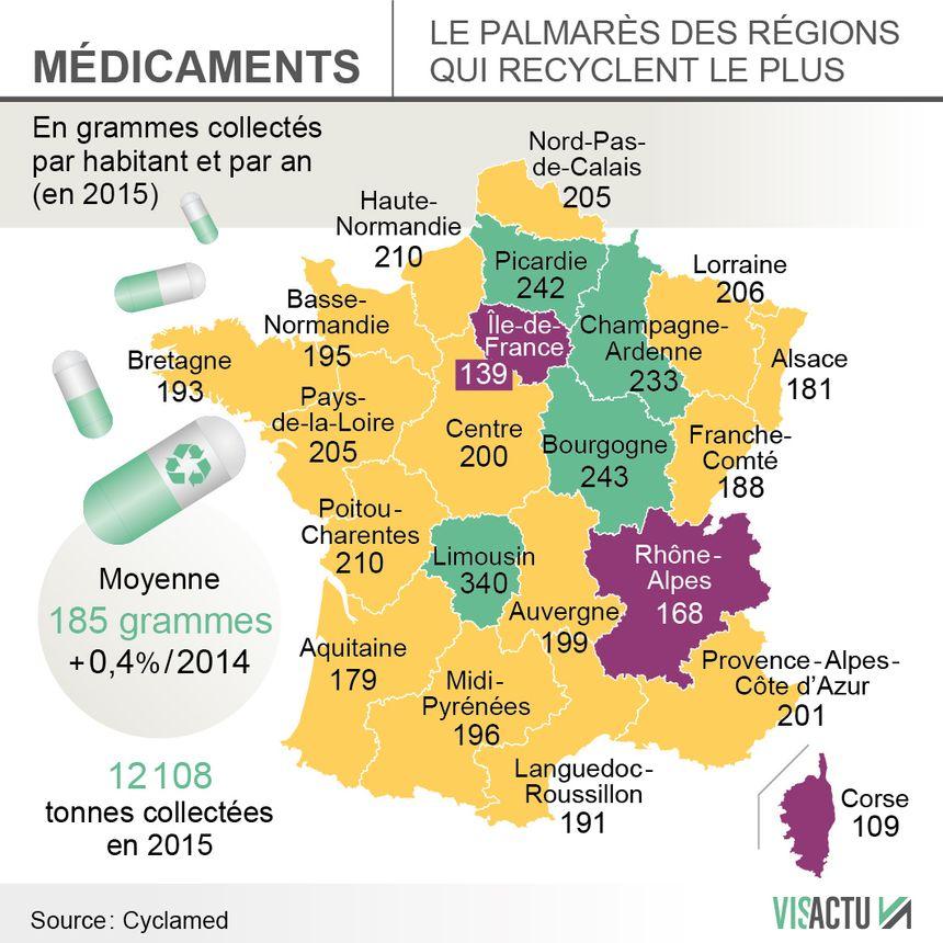 Le Limousin en tête du palmarès des régions où l'on recycle ses médicaments