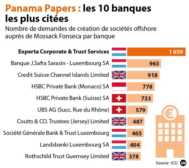 Les banques les plus citées dans Panama papers