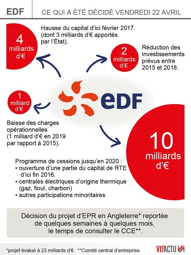 Les mesures annoncées par la direction d'EDF