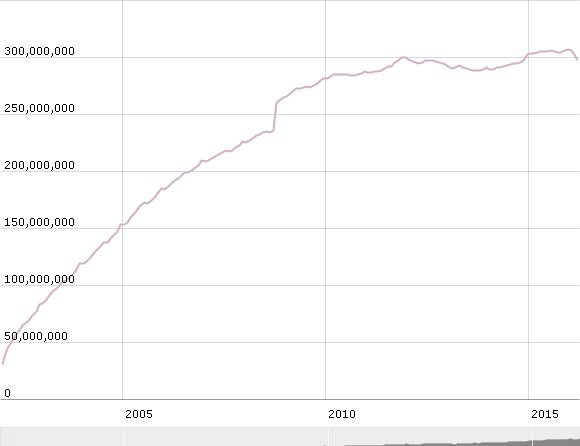 Evolution des euros en circulation en billet de 500 euros