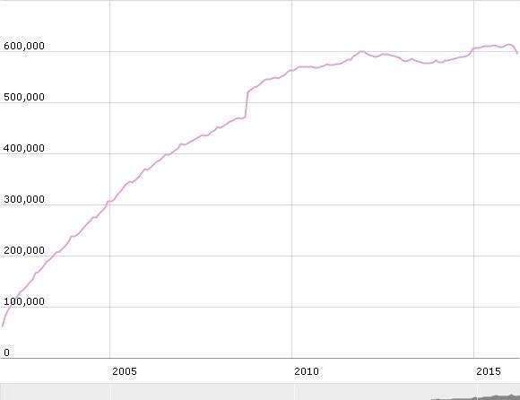 Evolution du nombre de billets de 500 euros, verticale en 2009