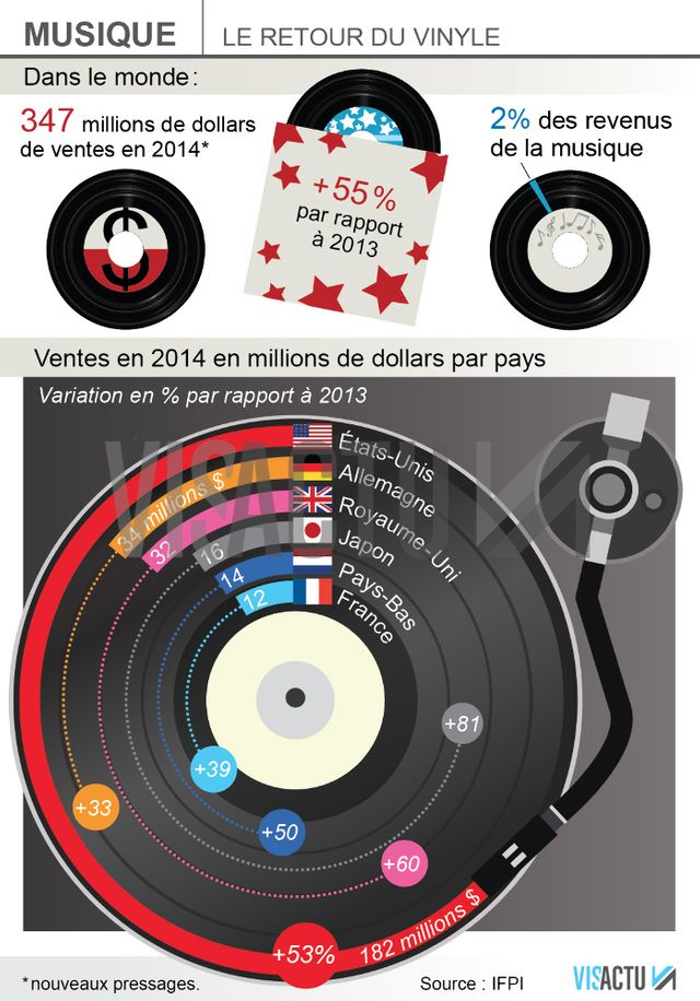 Le retour du vinyle (infographie)