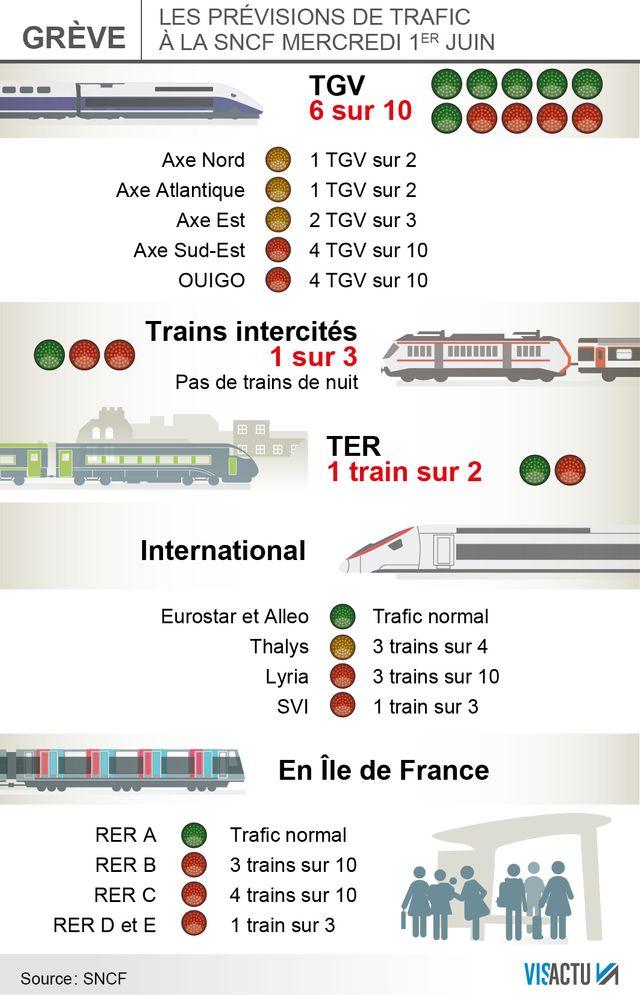 Prévisions de trafic SNCF mercredi