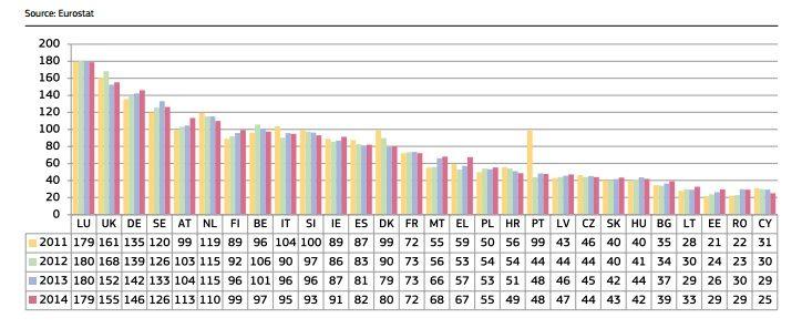 Total des dépenses des Etats consacrées aux juridictions (en euro par habitant) - Radio France