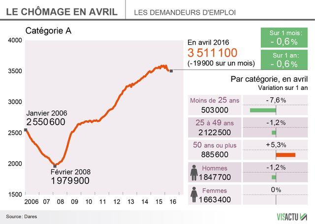 Nouvelle baisse du chômage en avril