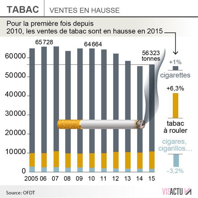 Les ventes de cigarettes en hausse en France en 2015