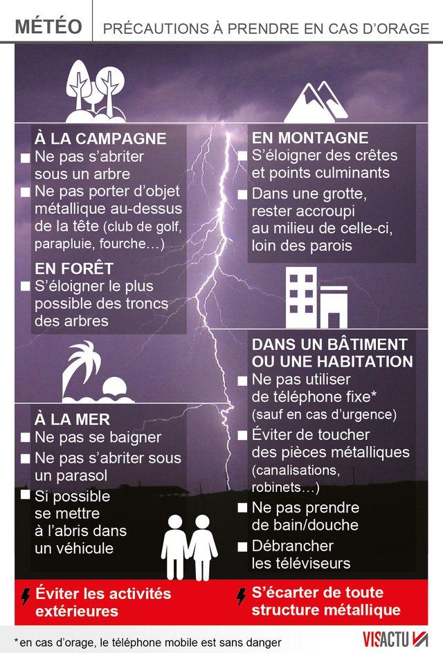 Précautions en cas d'orage
