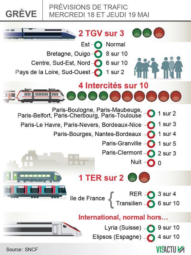 SNCF prévisions mercredi et jeudi