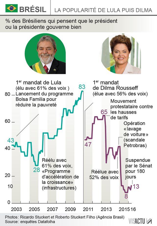 Les courbes de popularité de Lula et de Dilma Rousseff