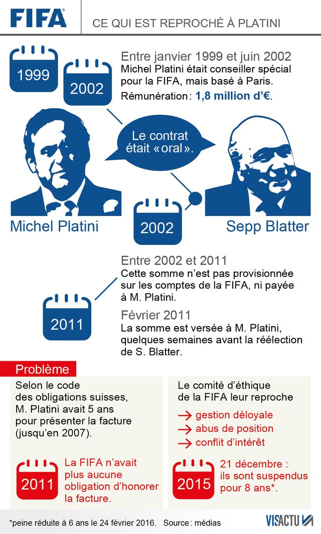 Ce qui est reproché à Michel Platini